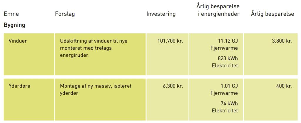 Energimærke rentable besparelsesforslag